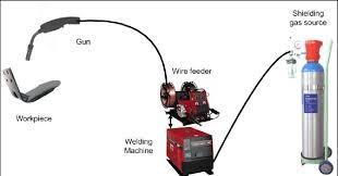 منبع تغذیه دستگاه جوشکاری CO2